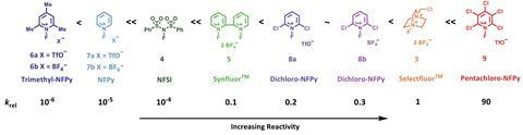Quantitative reactivity scale of N–F fluorinating reagents