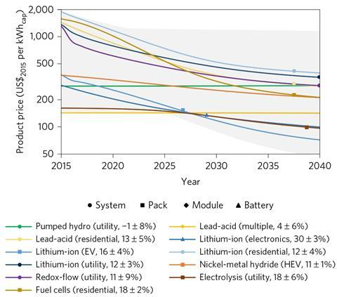 Energy storage cost fig3