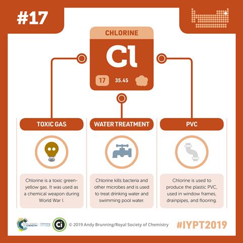 Chlorine infographic