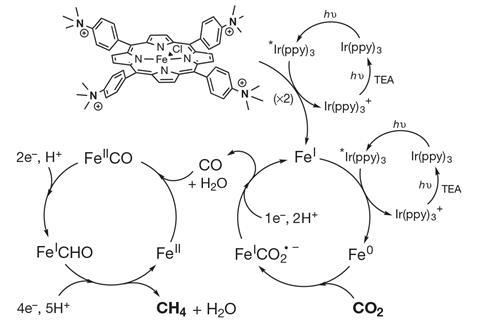 Light driven methane from CO2 reaction scheme