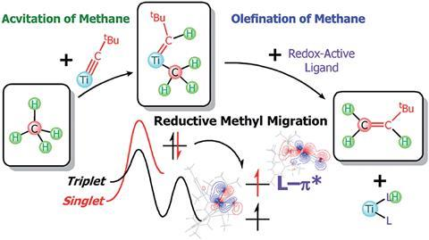 A scheme showing the olefination of methane reaction