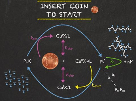 One-penny coin catalyses polymerisations