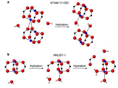 Effect of hydration on paddlewheel units in STAM-17-OEt and HKUST-1.