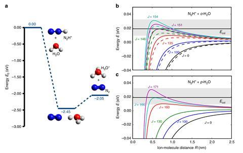Observation of different reactivities of para and ortho water towards trapped diazenylium ions – theoretical predictions