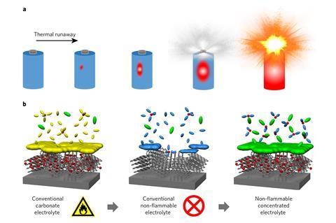 Electrolyte design concept for a safer battery.