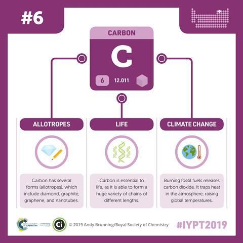 Carbon infographic