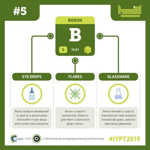 Boron infographic