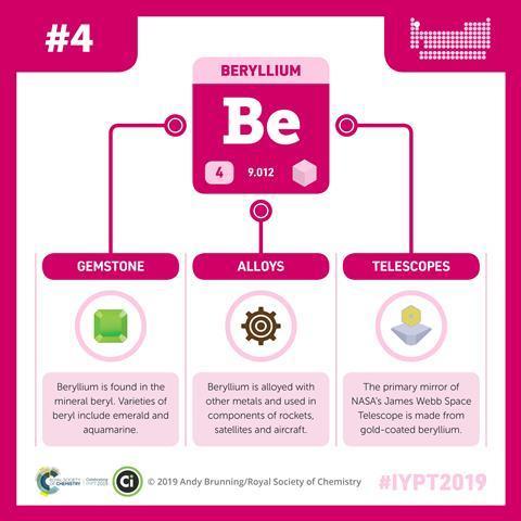 Beryllium infographic