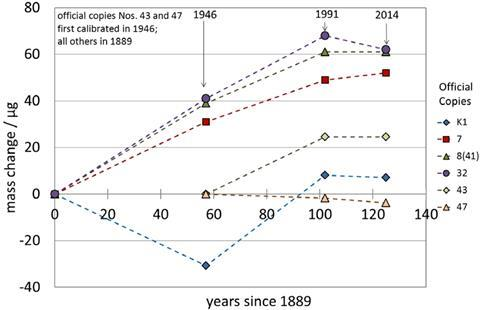 Game over for the original kilogram | News | Chemistry World