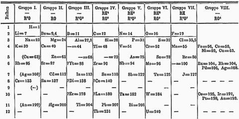 Mendeleev's 1871 periodic table