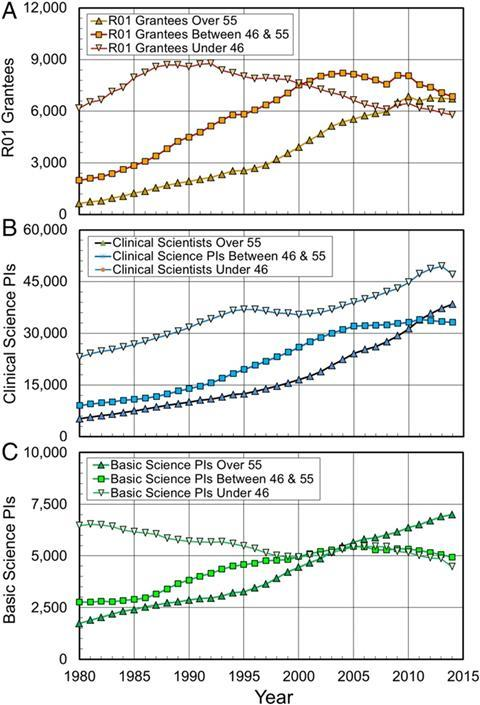 Changes in PI numbers by age group