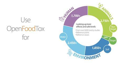 OpenFoodTox graphic