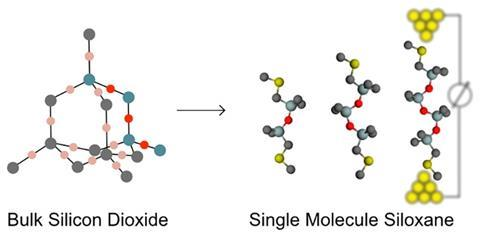 Extreme Conductance Suppression in Molecular Siloxanes GA