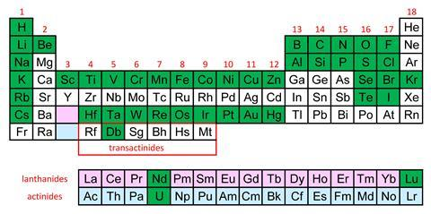 A periodic table with certain elements highlights