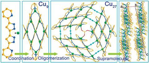 The three-step tandem hierarchy in obtaining Cu27 from Cu, 5,5′-pyridyl-3,3′-bi-1H-pyrazole and sulphate and cyanide bridges via Cu9