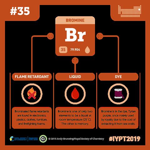 Bromine infographic