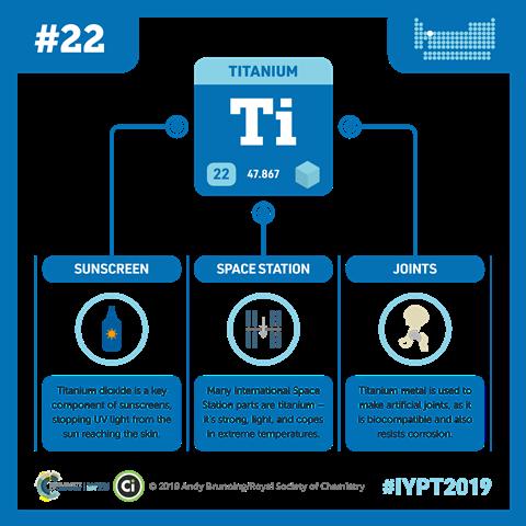 Titanium infographic