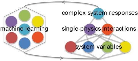 Schematic of the machine learning method