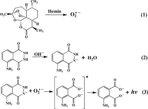 Mechanism of Luminol/Artemisinin/Hemin CL System