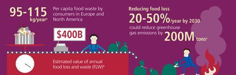Perkin elmer food waste infographic 3