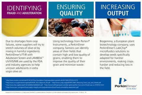 Perkin elmer food waste infographic 6
