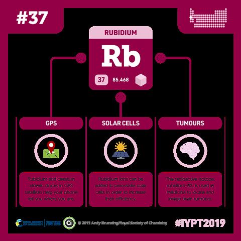 Rubidium infographic