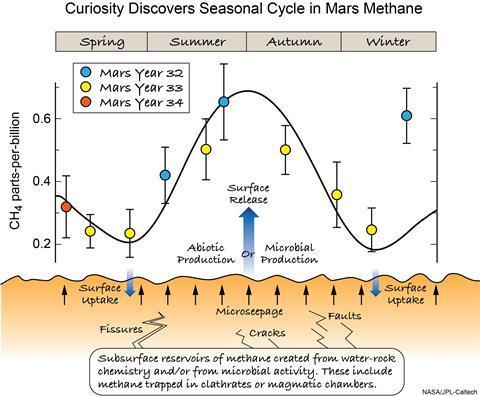 Seasonal cycle in Martian methane