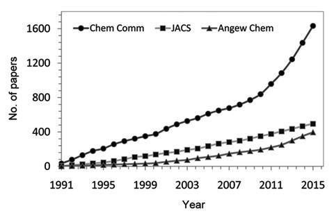 Scientometric report on the state of Indian chemistry - Fig1