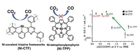 Nickel-modified covalent triazine frameworks effectively reduced CO2 to CO because adsorbed COOH was stabilised on the coordinatively-unsaturated nickel atoms in the framework
