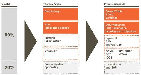 GSK will now focus 80% of its R&D spending across four therapeutic areas.