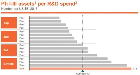 A horizontal bar chart of phase 1-3 assets vs R&D spend