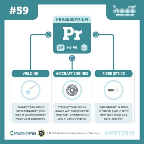 Compound Interest - Praseodymium