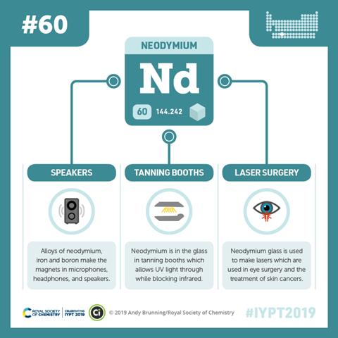 Compound Interest - Neodymium