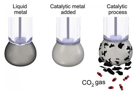 A picture showing liquid metal used as catalyst