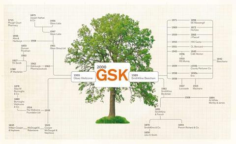 GSK family tree, showing companies that were acquired or merged to create the modern firm