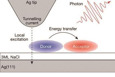 direct measurement of energy transfer a index
