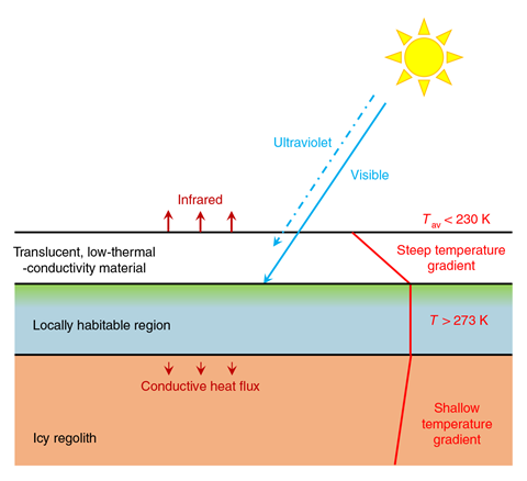 An image showing the schematic of the solid-state greenhouse habitability concept for Mars
