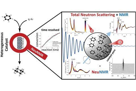 An integrated total neutron scattering – NMR