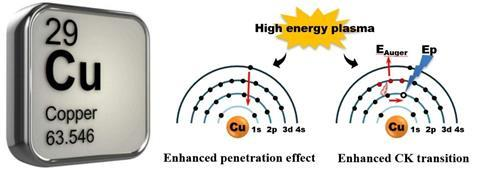 A picture showing the unique electron configuration of the 29th element Cu, which was excited by high energy plasma, resulting in the variation of its chemical property