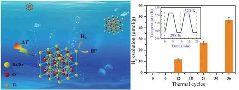 Pyro-catalytic hydrogen evolution by Ba0.7Sr0.3TiO3 nanoparticles