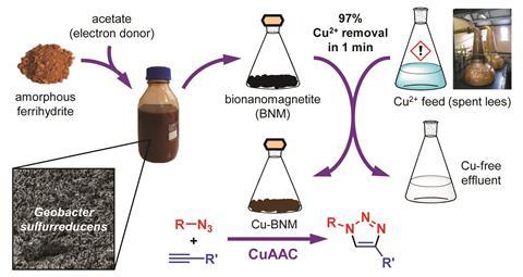 An image showing an overview of the Cu-BNM catalyst preparation procedure and application to CuAAC
