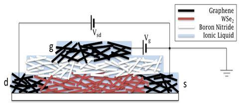 Schematic showing transistors made from layers of 2D materials