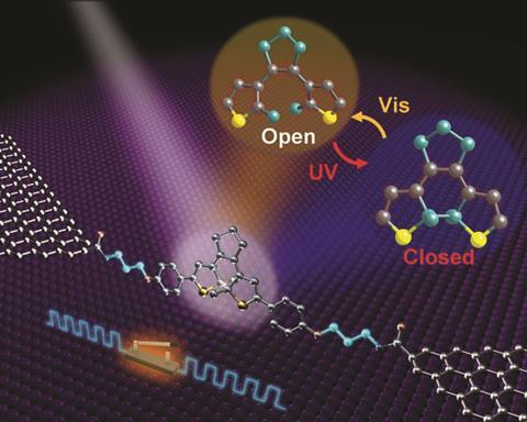 Single-molecule switch flipped on and off by light ...