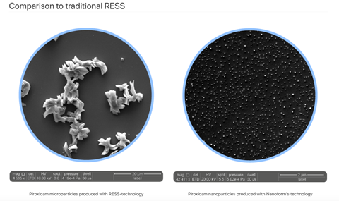 Comparisons showing particle sizes of APIs when using RESS and CESS methods