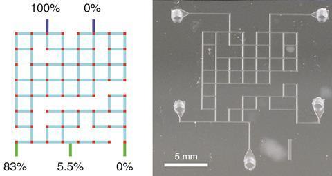 Automated microfluidic chip designs