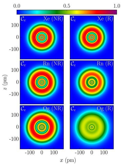 Electron and Nucleon Localization Functions in Superheavy Elements
