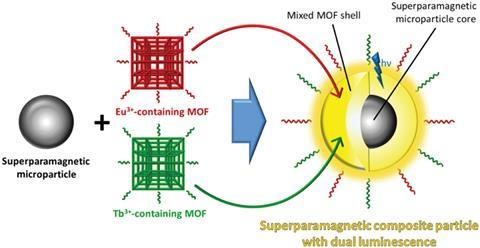 Schematic depiction of the formation of a dual-MOF functionalised luminescent and superparamagnetic core/shell composite system