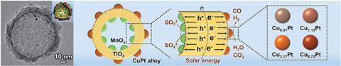 Tunable syngas production from photocatalytic CO2 reduction with mitigated charge recombination driven by spatially separated cocatalysts