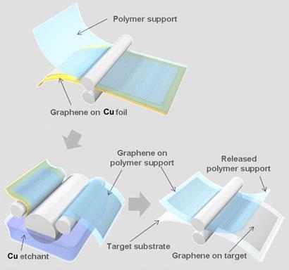 graphene-films-410