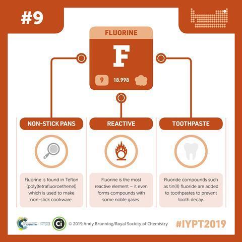 Fluorine infographic